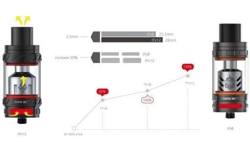 Smok TFV12 and TFV8 Comparison